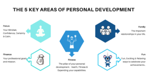 Areas of Personal Development